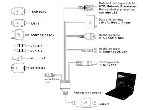 Adaptateurs USB : Set 12 en 1